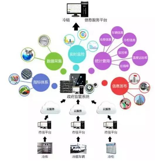 平台流程图