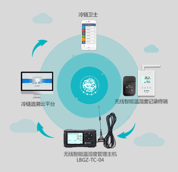 <strong>无线智能温湿度监测系统</strong>